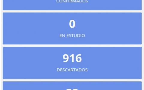 Este jueves no se registraron nuevos casos de coronavirus en Entre Ríos