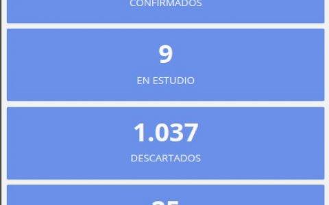 Este viernes no se registraron nuevos casos de coronavirus en Entre Ríos