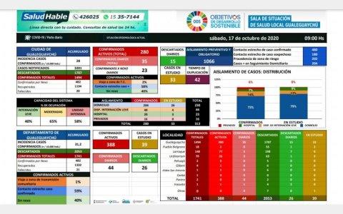 Hoy confirmaron 44 nuevos casos de COVID-19 en el departamento Gualeguaychú