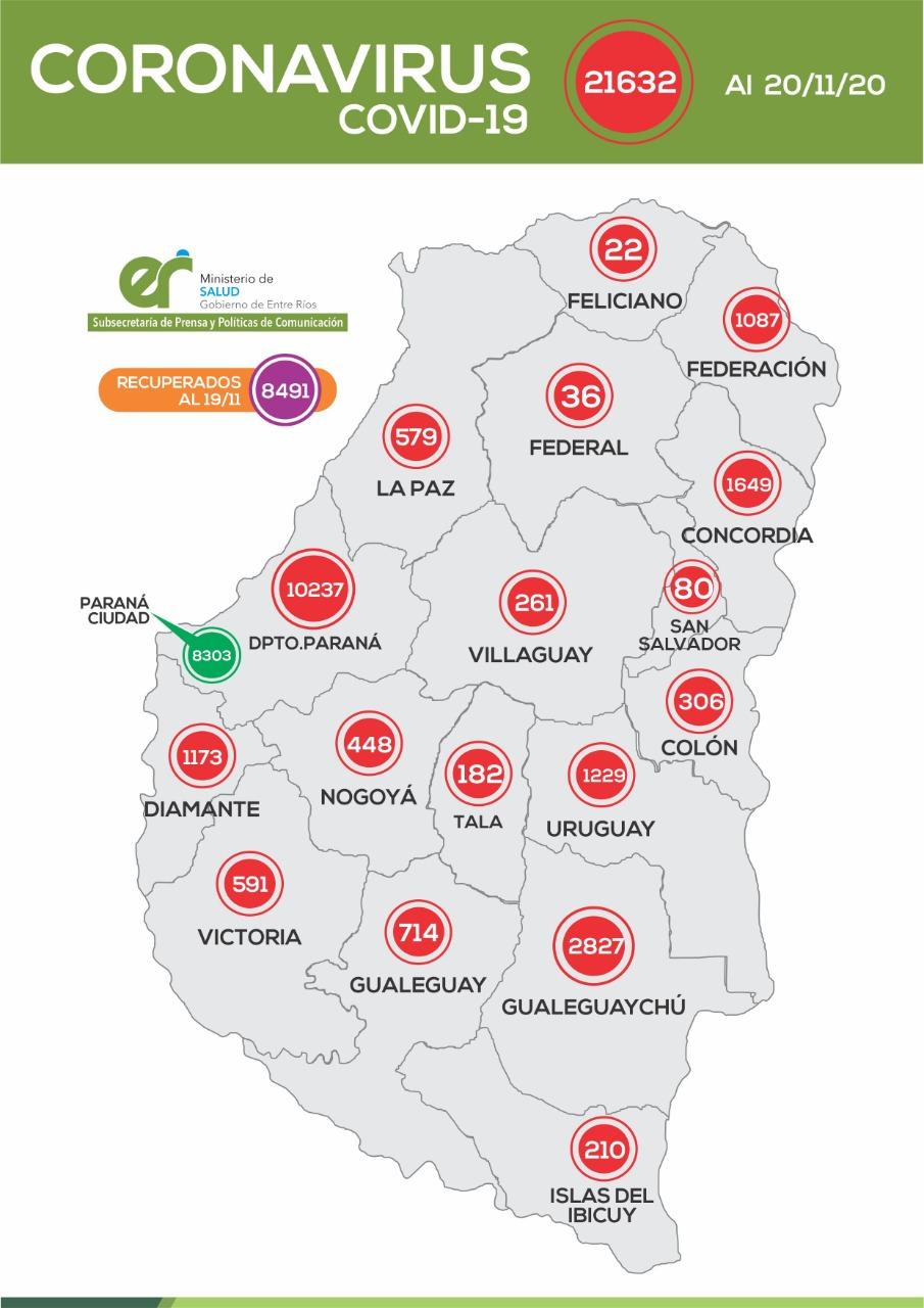 Este viernes se registraron 335 nuevos casos de coronavirus en Entre Ríos