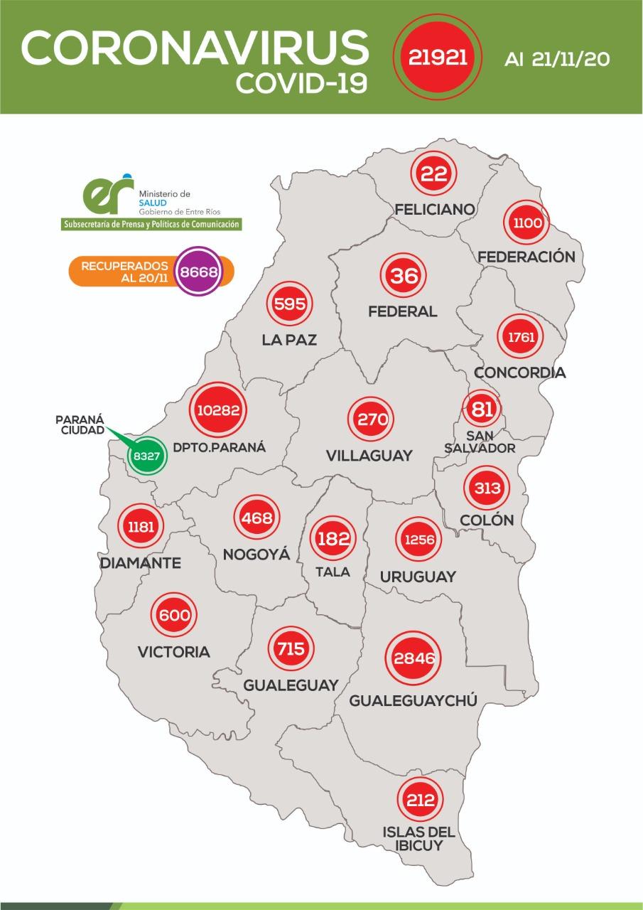 Este sábado se registraron 289 nuevos casos de coronavirus en Entre Ríos