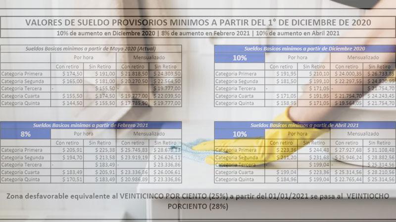 Subas para empleadas domésticas: Los nuevos sueldos según cada categoría
