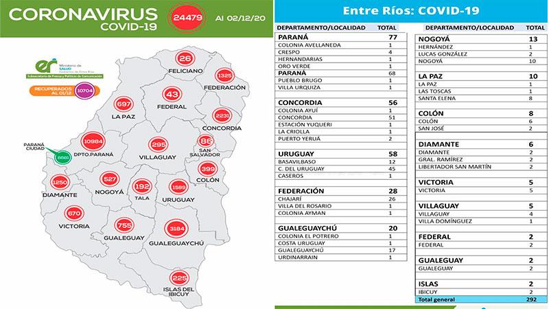 Este miércoles se registraron  292 nuevos casos de coronavirus en Entre Ríos de los cuales 17 son de Gualeguaychú