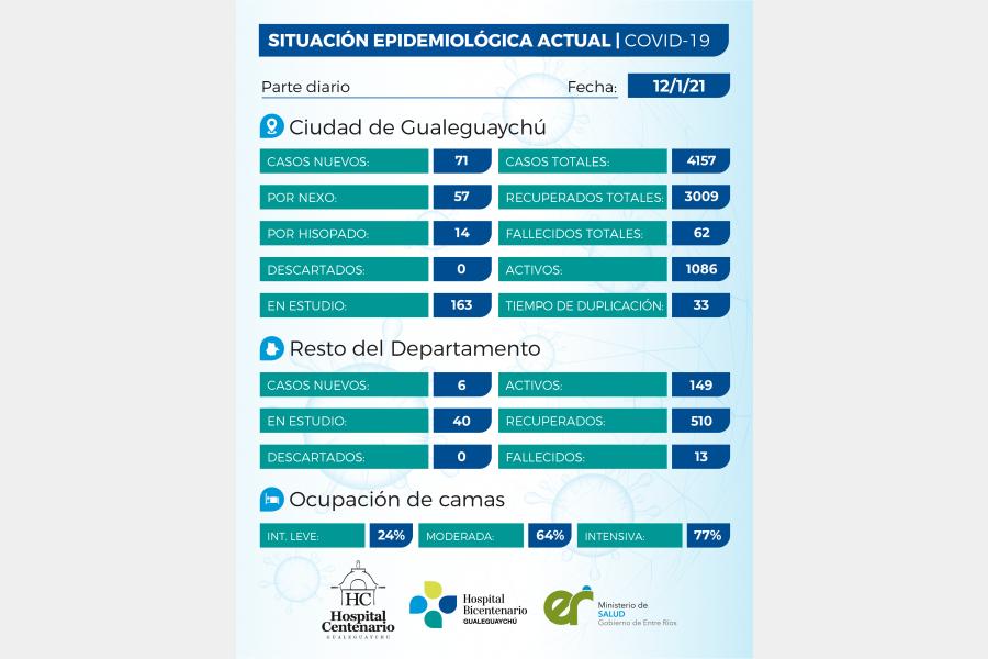 77 casos de Covid en Gualeguaychú y la Terapia Intensiva llega al 77% de ocupación
