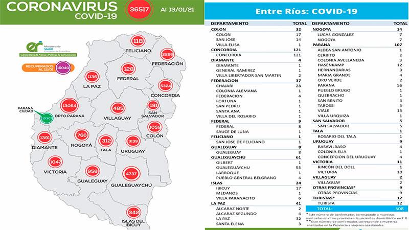Este miércoles se registraron  508 nuevos casos de coronavirus en Entre Ríos