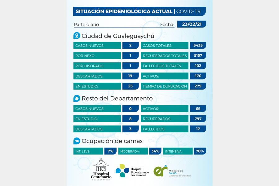 Se registraron 2 casos de coronavirus en el departamento Gualeguaychú