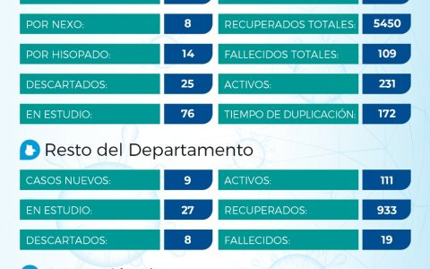 Repunte de casos en el departamento Gualeguaychú