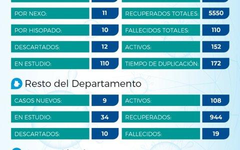 Coronavirus: reportaron 30 casos en el Departamento