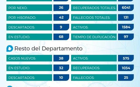 Coronavirus: reportaron 96 casos en el Departamento y son más de 5800 las personas afectadas, entre contagiadas y aisladas