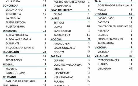 En Entre Ríos se sumaron hoy 465 casos de Coronavirus