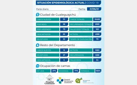 Se registraron 124 casos de coronavirus en el departamento Gualeguaychú