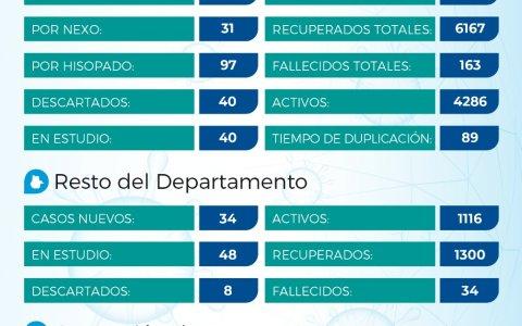 Acumulado de dos días, reportaron 162 contagios en el Departamento