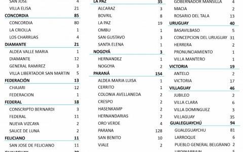Este miércoles se registraron 627 nuevos casos de Covid-19 en la provincia