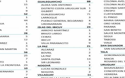 Entre este domingo y lunes se registraron 673 nuevos casos de coronavirus en Entre Ríos