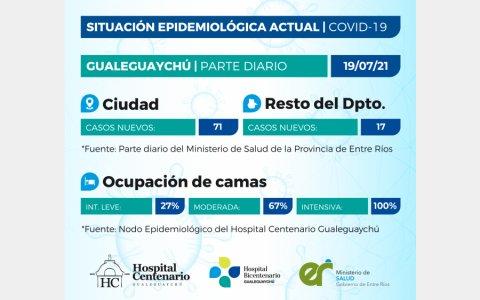 Se registraron 88 casos de coronavirus y la ocupación en terapia intensiva es del 100% en el departamento Gualeguaychú