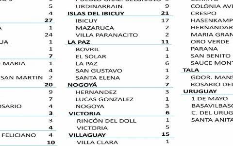 Este miércoles se registraron 706 nuevos casos de coronavirus en Entre Ríos