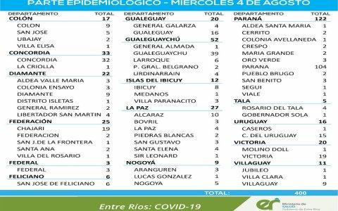 Doce fallecimientos y leve repunte de contagios de coronavirus en Entre Ríos