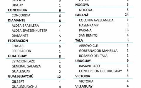 Este martes se registraron 101 nuevos casos de coronavirus en Entre Ríos