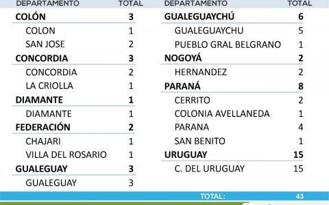 Entre domingo y lunes se registraron 43 nuevos casos de coronavirus en Entre Ríos