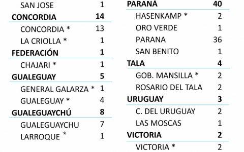 Este martes  se registraron 83 nuevos casos de coronavirus en Entre Ríos.